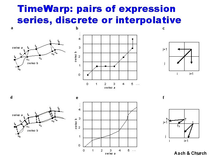 Time. Warp: pairs of expression series, discrete or interpolative a b c . .