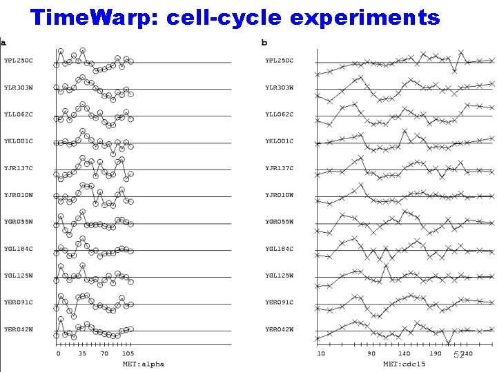 Time. Warp: cell-cycle experiments 52