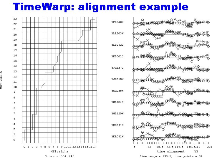 Time. Warp: alignment example 53