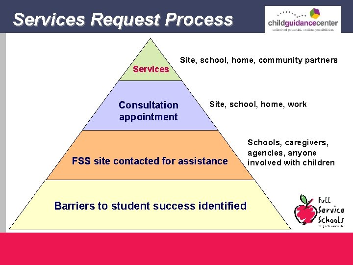 Services Request Process Services Consultation appointment Site, school, home, community partners Site, school, home,
