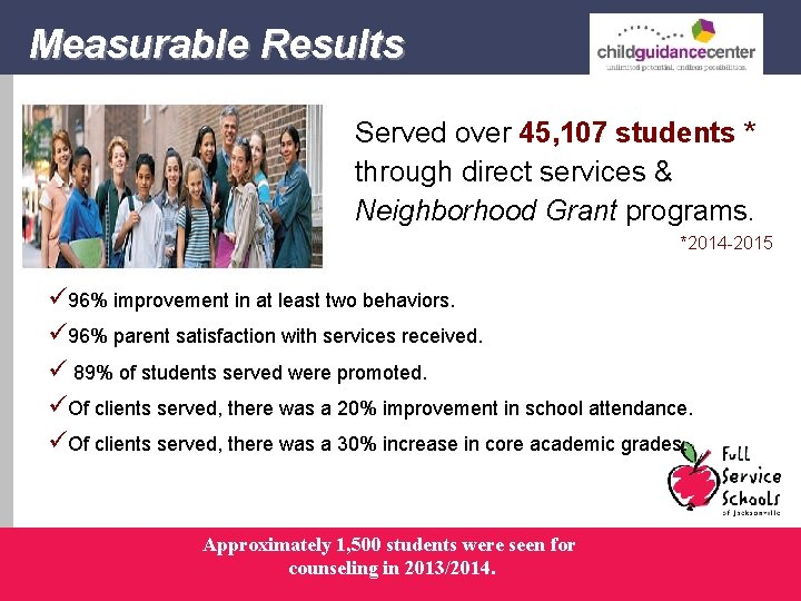 Measurable Results Served over 45, 107 students * through direct services & Neighborhood Grant