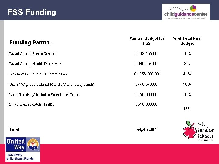 FSS Funding Annual Budget for FSS % of Total FSS Budget Duval County Public