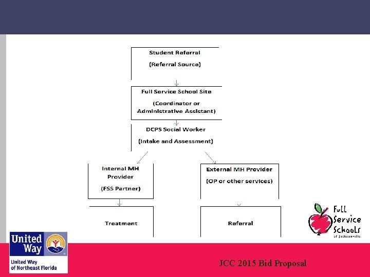 JCC 2015 Bid Proposal