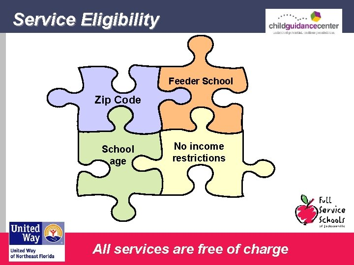 Service Eligibility Feeder School Zip Code School age No income restrictions All services are