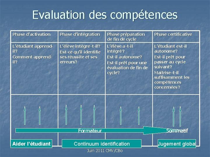 Evaluation des compétences Phase d'activation Phase d'intégration Phase préparation de fin de cycle Phase