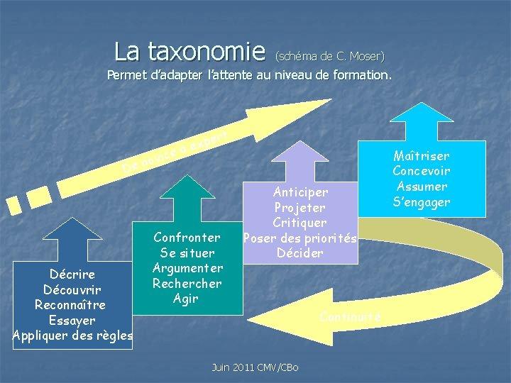 La taxonomie (schéma de C. Moser) Permet d'adapter l'attente au niveau de formation. vice