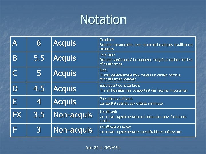Notation A 6 Acquis Excellent: Résultat remarquable, avec seulement quelques insuffisances mineures B 5.