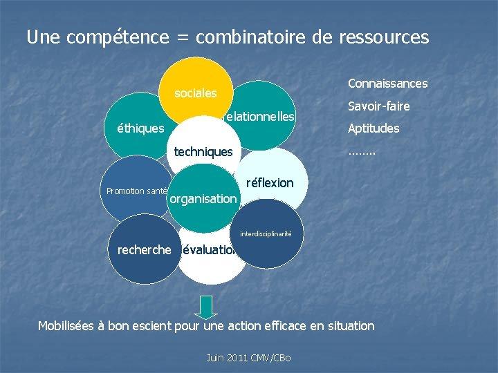 Une compétence = combinatoire de ressources Connaissances sociales éthiques relationnelles Aptitudes ……. . techniques