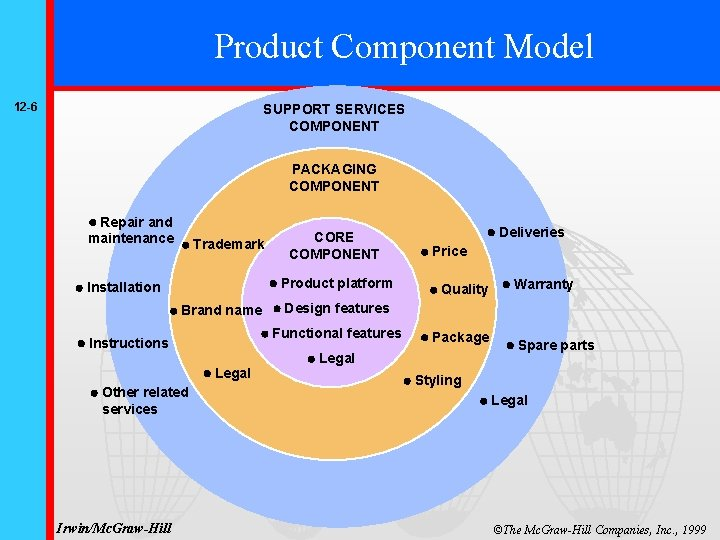 Product Component Model 12 -6 SUPPORT SERVICES COMPONENT PACKAGING COMPONENT Repair and maintenance Brand