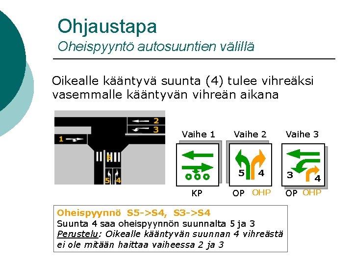 Ohjaustapa Oheispyyntö autosuuntien välillä Oikealle kääntyvä suunta (4) tulee vihreäksi vasemmalle kääntyvän vihreän aikana