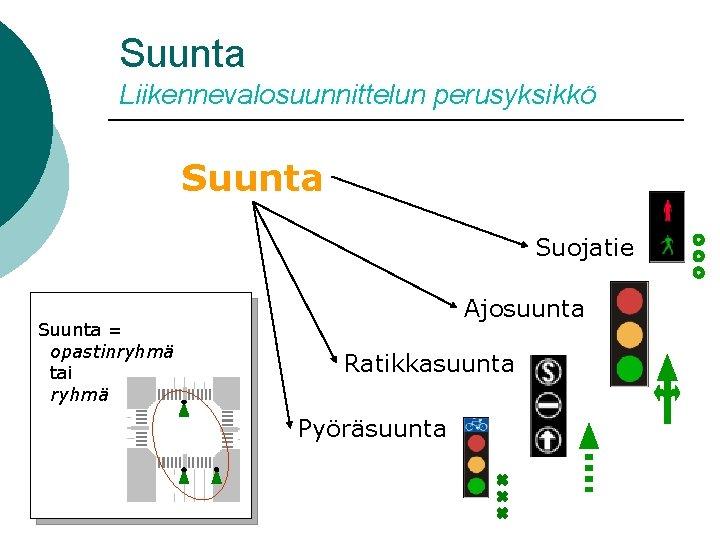 Suunta Liikennevalosuunnittelun perusyksikkö Suunta Suojatie Suunta = opastinryhmä tai ryhmä Ajosuunta Ratikkasuunta Pyöräsuunta