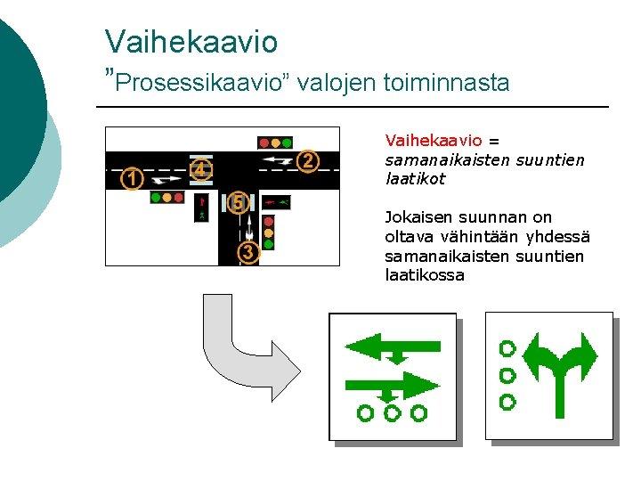 """Vaihekaavio """"Prosessikaavio"""" valojen toiminnasta Vaihekaavio = samanaikaisten suuntien laatikot Jokaisen suunnan on oltava vähintään"""