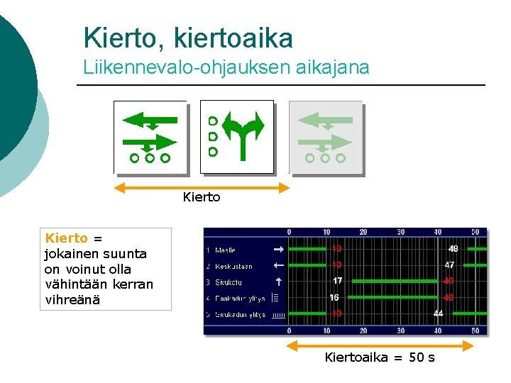 Kierto, kiertoaika Liikennevalo-ohjauksen aikajana Kierto = jokainen suunta on voinut olla vähintään kerran vihreänä