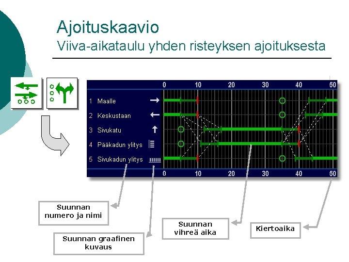 Ajoituskaavio Viiva-aikataulu yhden risteyksen ajoituksesta Suunnan numero ja nimi Suunnan graafinen kuvaus Suunnan vihreä