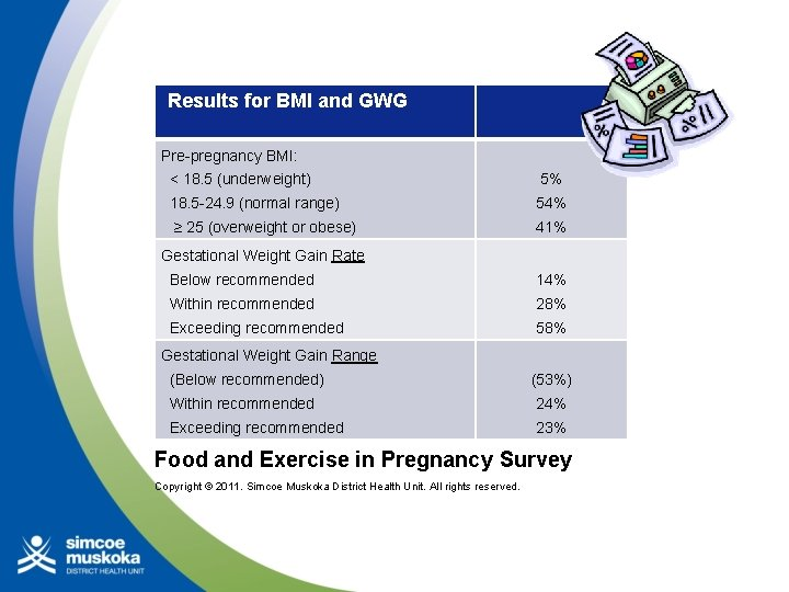 Results for BMI and GWG Pre-pregnancy BMI: < 18. 5 (underweight) 5% 18.