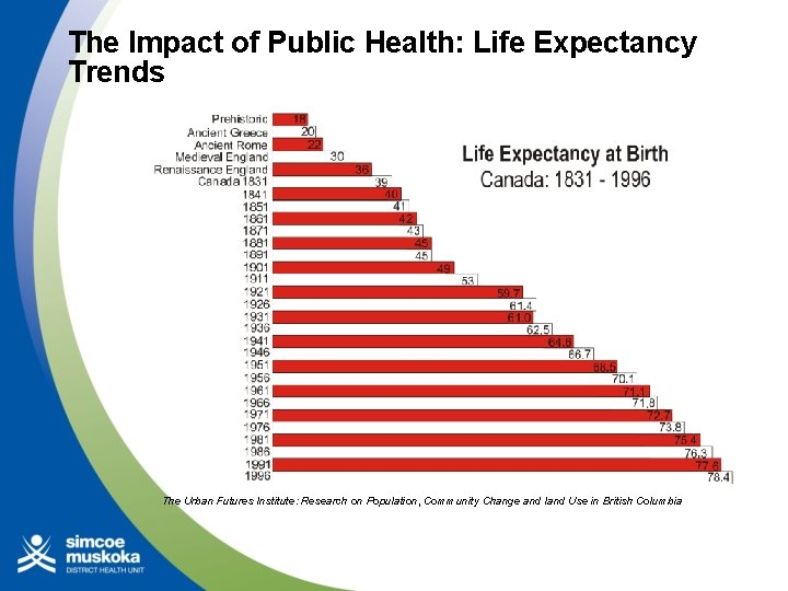 The Impact of Public Health: Life Expectancy Trends The Urban Futures Institute: Research on