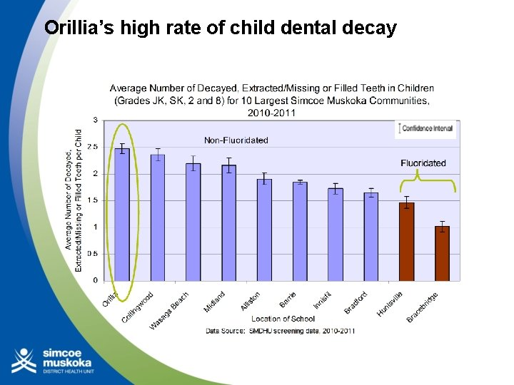 Orillia's high rate of child dental decay