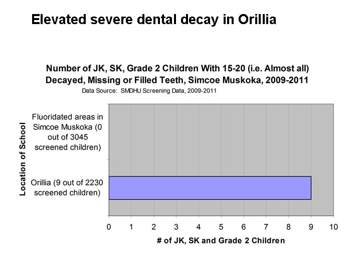 Elevated severe dental decay in Orillia