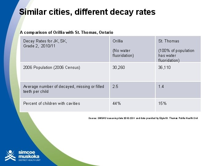 Similar cities, different decay rates A comparison of Orillia with St. Thomas, Ontario Decay