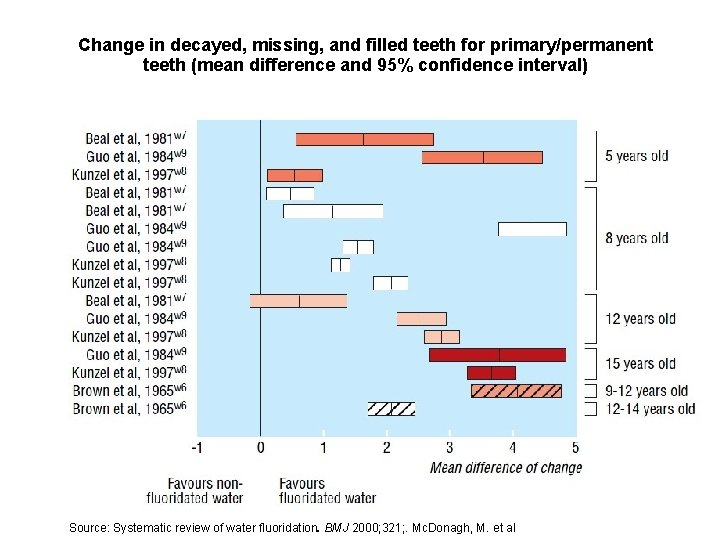 Change in decayed, missing, and filled teeth for primary/permanent teeth (mean difference and 95%