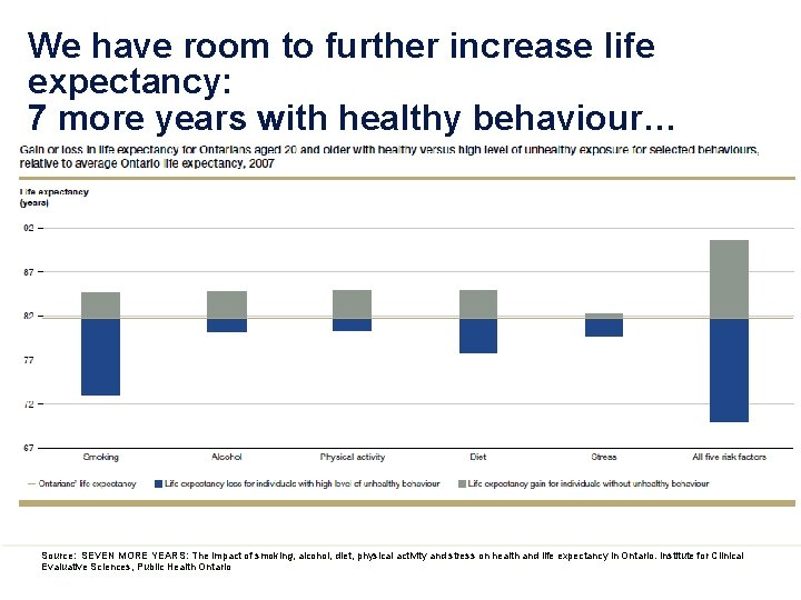 We have room to further increase life expectancy: 7 more years with healthy behaviour…