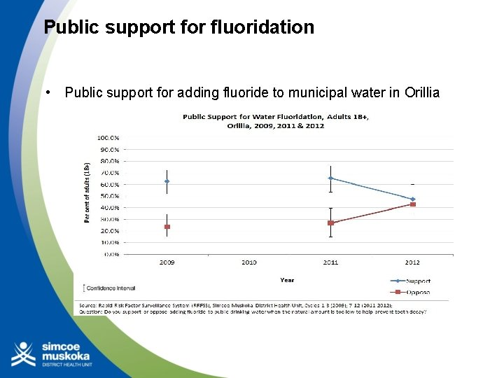 Public support for fluoridation • Public support for adding fluoride to municipal water in