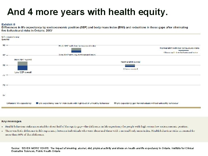 And 4 more years with health equity. Source: SEVEN MORE YEARS: The impact of