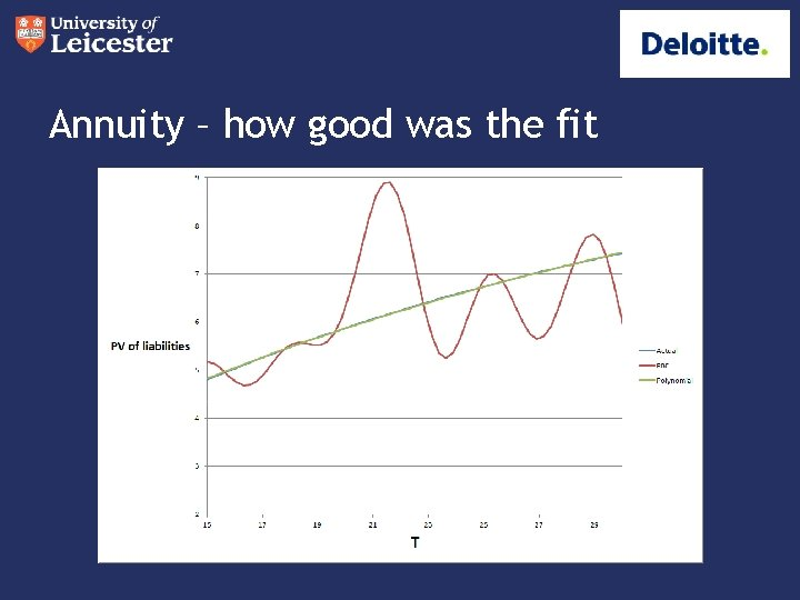 Annuity – how good was the fit