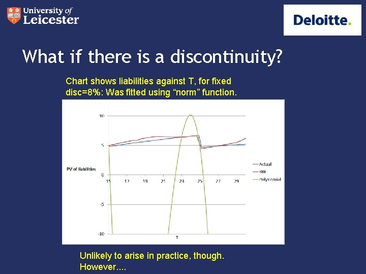 What if there is a discontinuity? Chart shows liabilities against T, for fixed disc=8%: