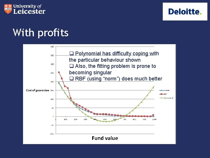 With profits q Polynomial has difficulty coping with the particular behaviour shown q Also,