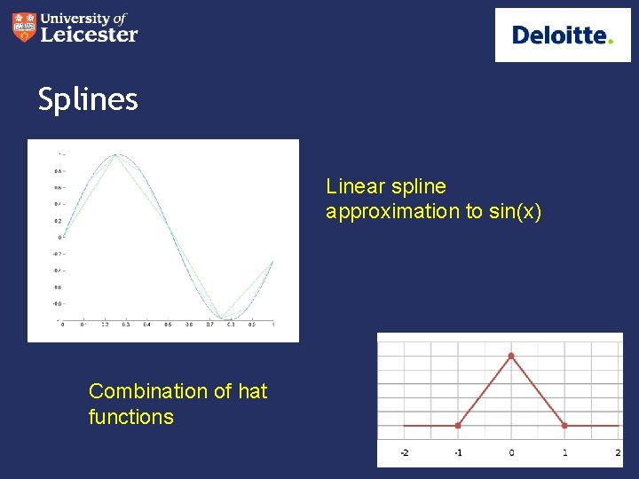 Splines Linear spline approximation to sin(x) Combination of hat functions