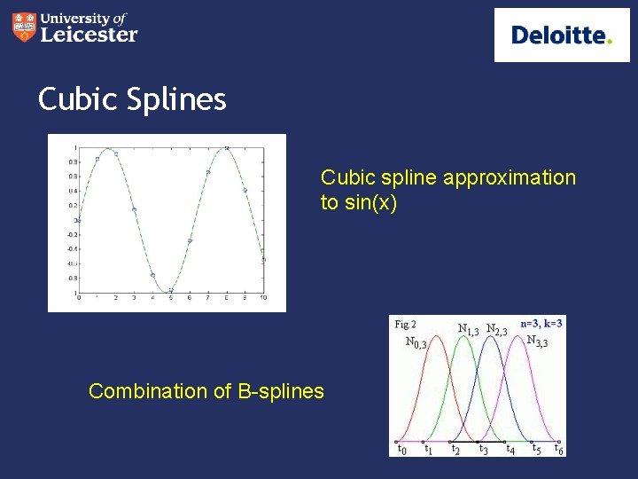 Cubic Splines Cubic spline approximation to sin(x) Combination of B-splines