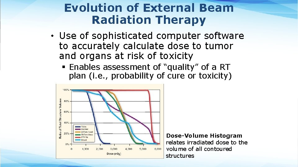 Evolution of External Beam Radiation Therapy • Use of sophisticated computer software to accurately