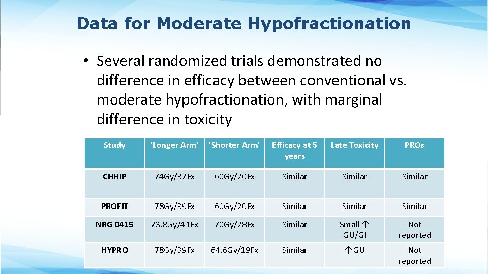 Data for Moderate Hypofractionation • Several randomized trials demonstrated no difference in efficacy between