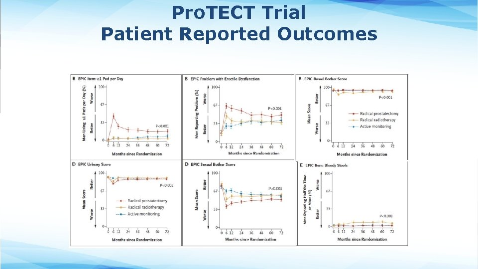 Pro. TECT Trial Patient Reported Outcomes