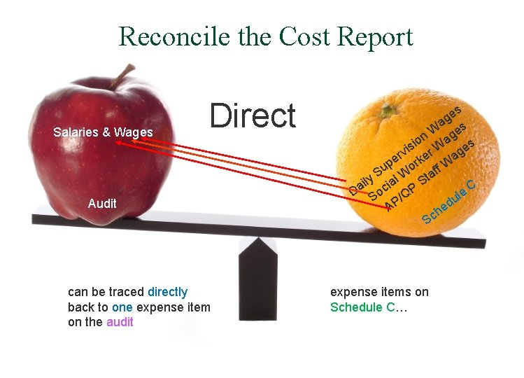 Reconcile the Cost Report Salaries & Wages Direct Audit can be traced directly back