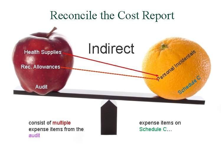 Reconcile the Cost Report Health Supplies Indirect ls ta n e id Rec. Allowances