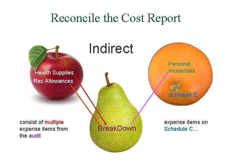 Reconcile the Cost Report Indirect Personal Incidentals Health Supplies Rec Allowances Schedule C consist