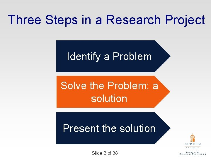 Three Steps in a Research Project Identify a Problem Solve the Problem: a solution
