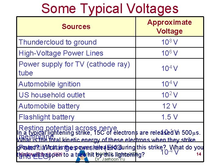 Some Typical Voltages Sources Thundercloud to ground High-Voltage Power Lines Approximate Voltage 108 V