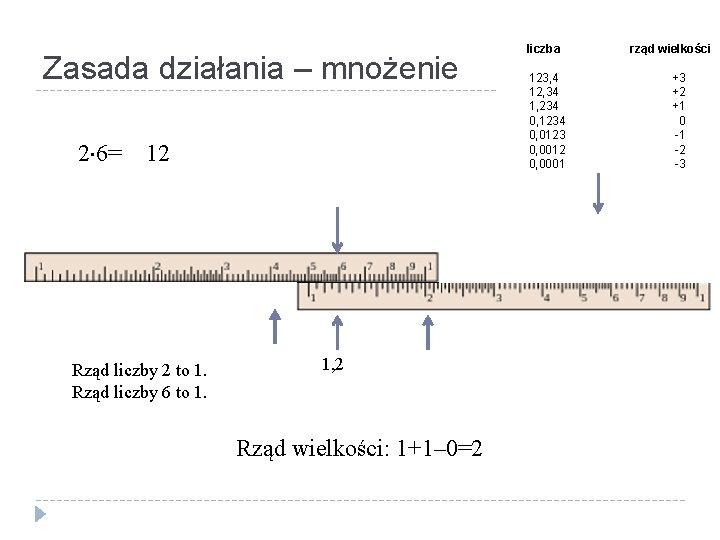Zasada działania – mnożenie 2 6= 12 Rząd liczby 2 to 1. Rząd liczby