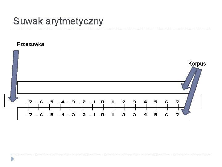 Suwak arytmetyczny Przesuwka Korpus