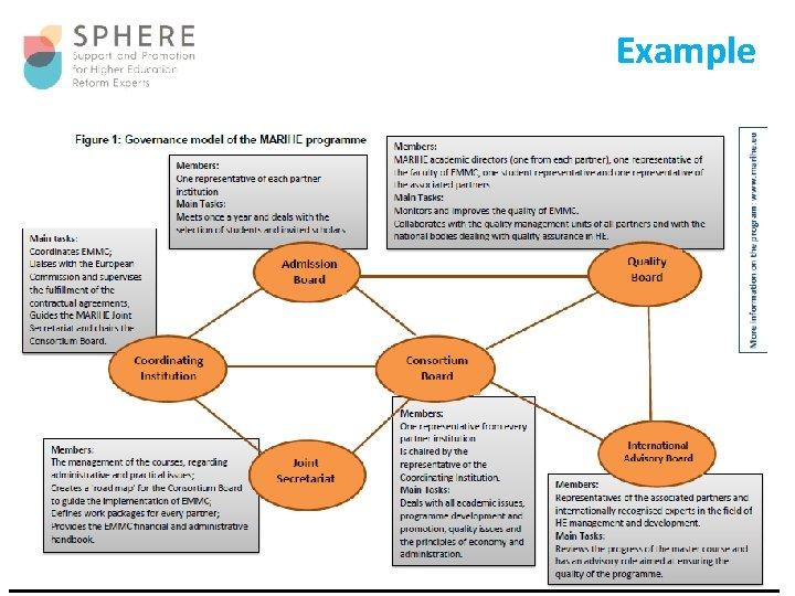 Example Development and Administration of Double Degree Programmes – Seminar Bishkek, 6 -7 September
