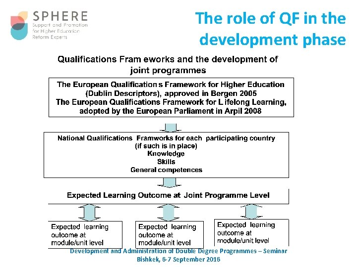 The role of QF in the development phase Development and Administration of Double Degree