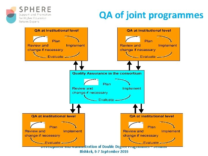 QA of joint programmes Development and Administration of Double Degree Programmes – Seminar Bishkek,