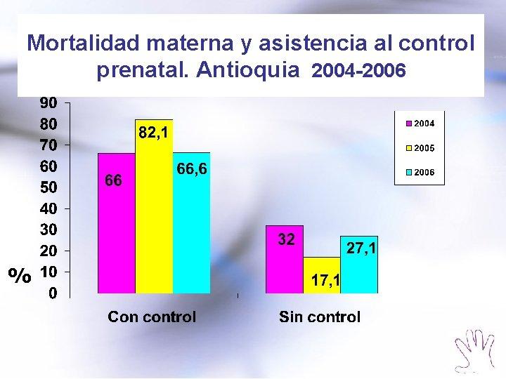 Mortalidad materna y asistencia al control prenatal. Antioquia 2004 -2006 %