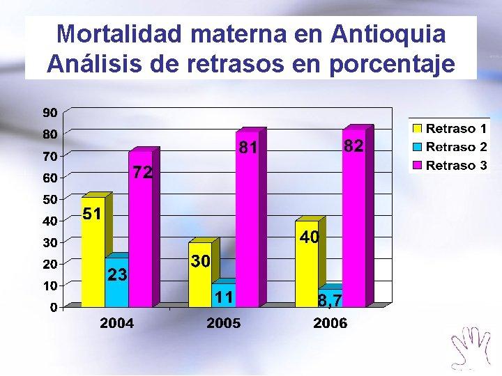 Mortalidad materna en Antioquia Análisis de retrasos en porcentaje