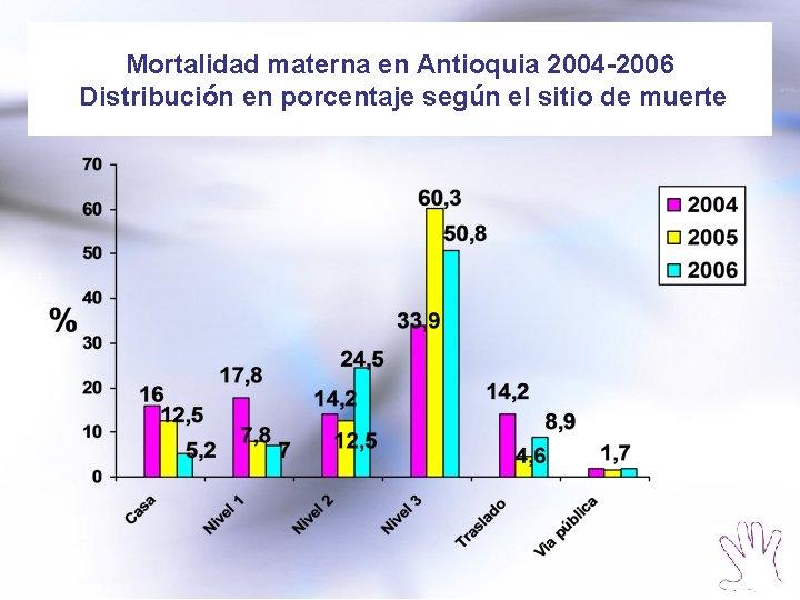 Mortalidad materna en Antioquia 2004 -2006 Distribución en porcentaje según el sitio de muerte