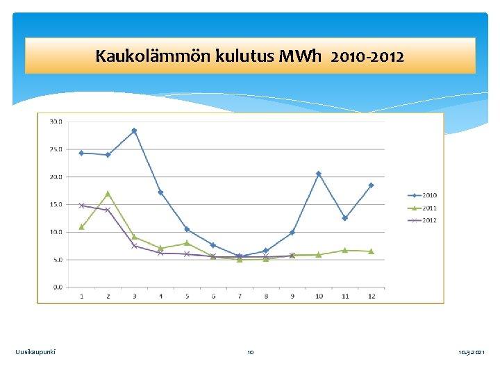 Kaukolämmön kulutus MWh 2010 -2012 Uusikaupunki 10 10. 3. 2021