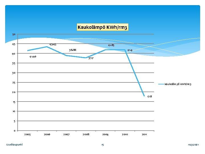 Kaukolämpö KWh/rm 3 50 45 43. 45 41. 85 38. 88 40 41. 46
